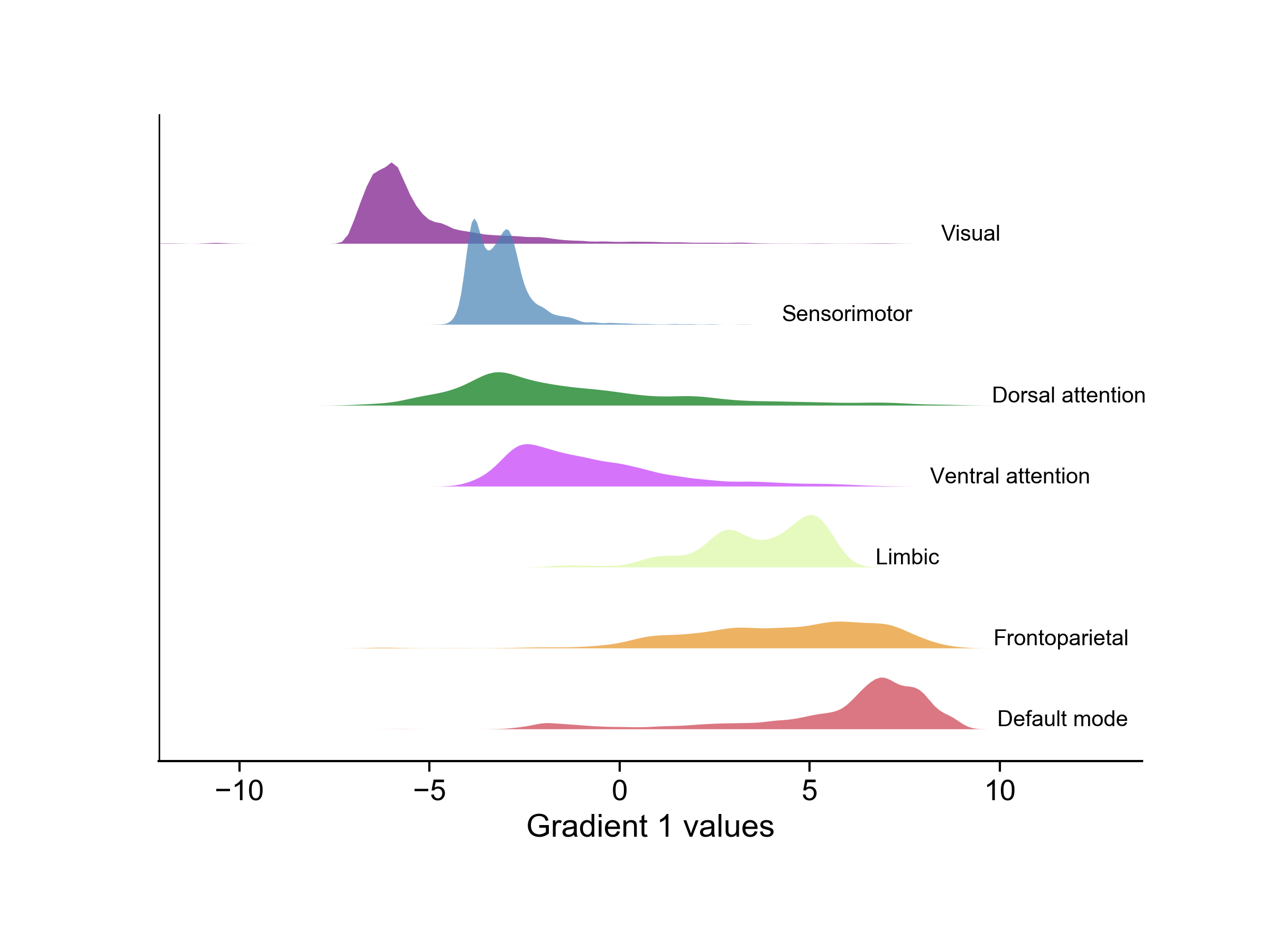 reports/figures/CCA/niftis/common_regions_gradient.png