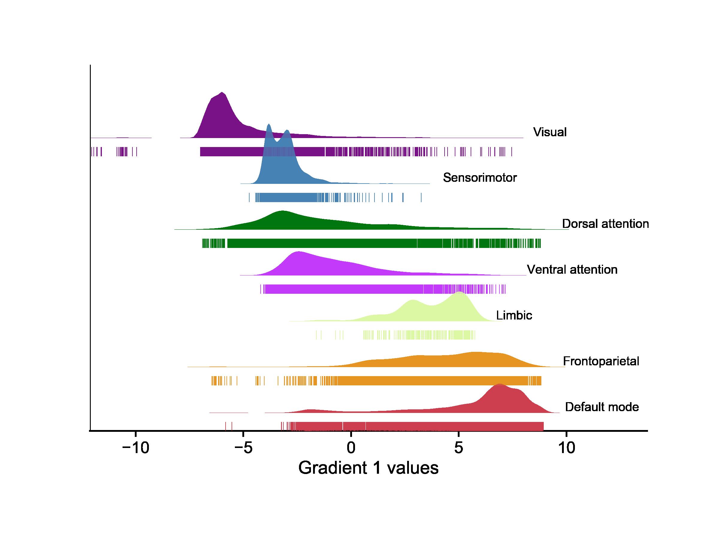 reports/figures/CCA/niftis/common_regions_gradient_dist_rug.png